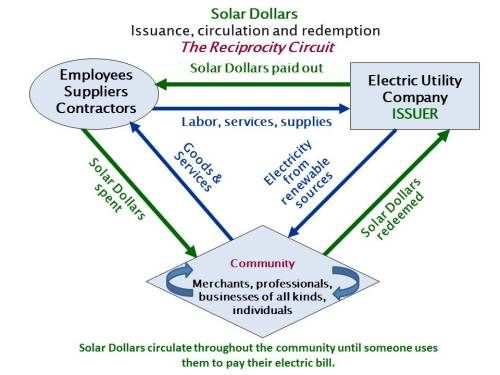 Solar Dollars  – a way to promote renewable energy, while supporting the local economy and  providing interest - free financing for utility companies i